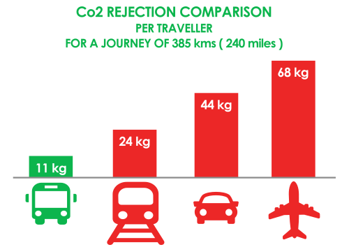 Comparaison Co2 Rejection per traveler per type of transportation